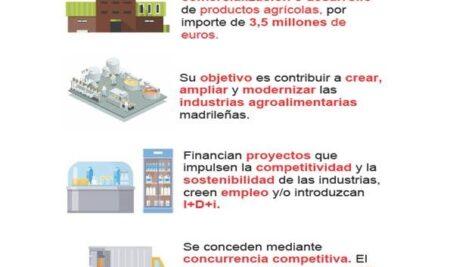 Ayudas a las microempresas, pequeñas y medianas empresas (PYMES) y empresas intermedias para el fomento de las inversiones en transformación, comercialización o desarrollo de los productos agrícolas.