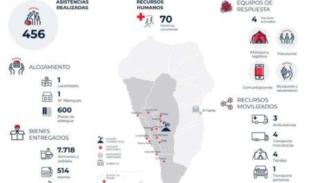 ACENOMA y Cruz Roja Comarcal del Jarama con La Palma